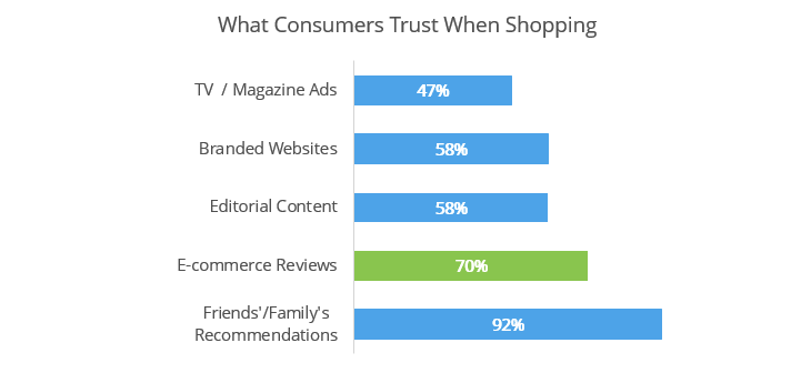 Chart showing that consumers trust Friends and Family recommendations
