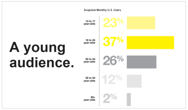 Demographics of snapchat - young audience