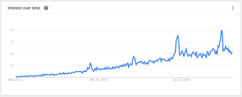 subscription box interest over time