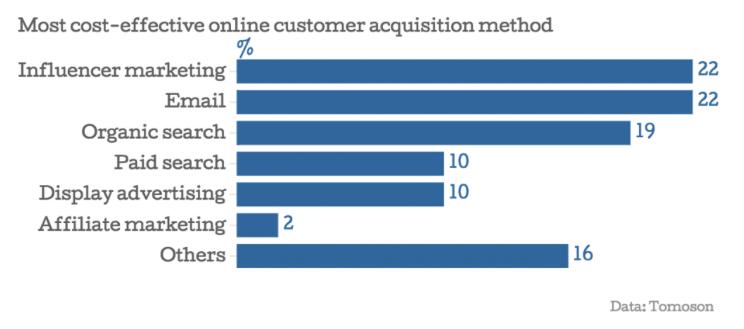 online customer method