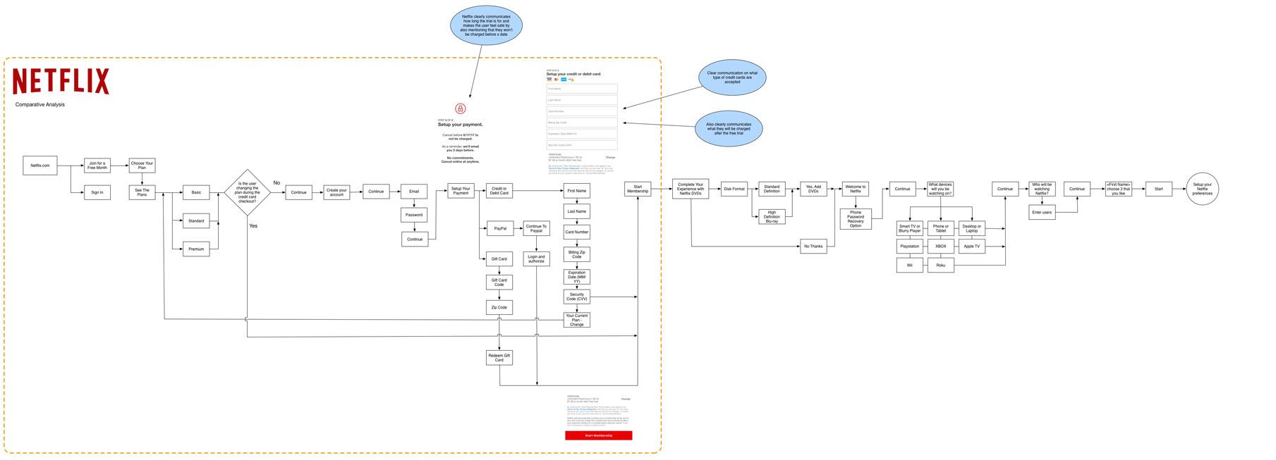 netflix user flow