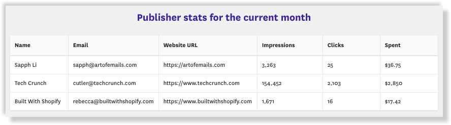 Fomo publishers ad stats